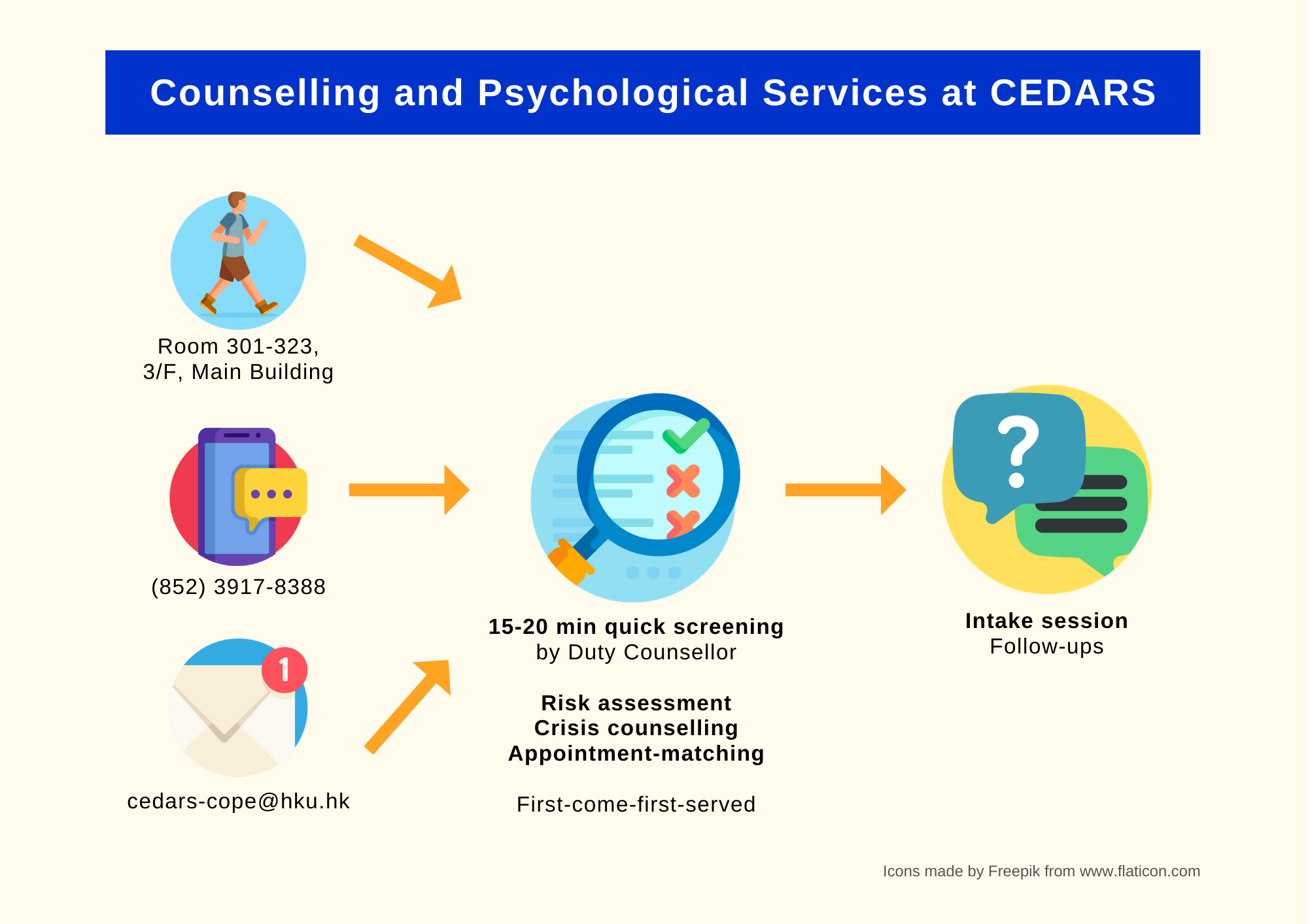 A flow chart illustrating the procedure of making counselling appointments